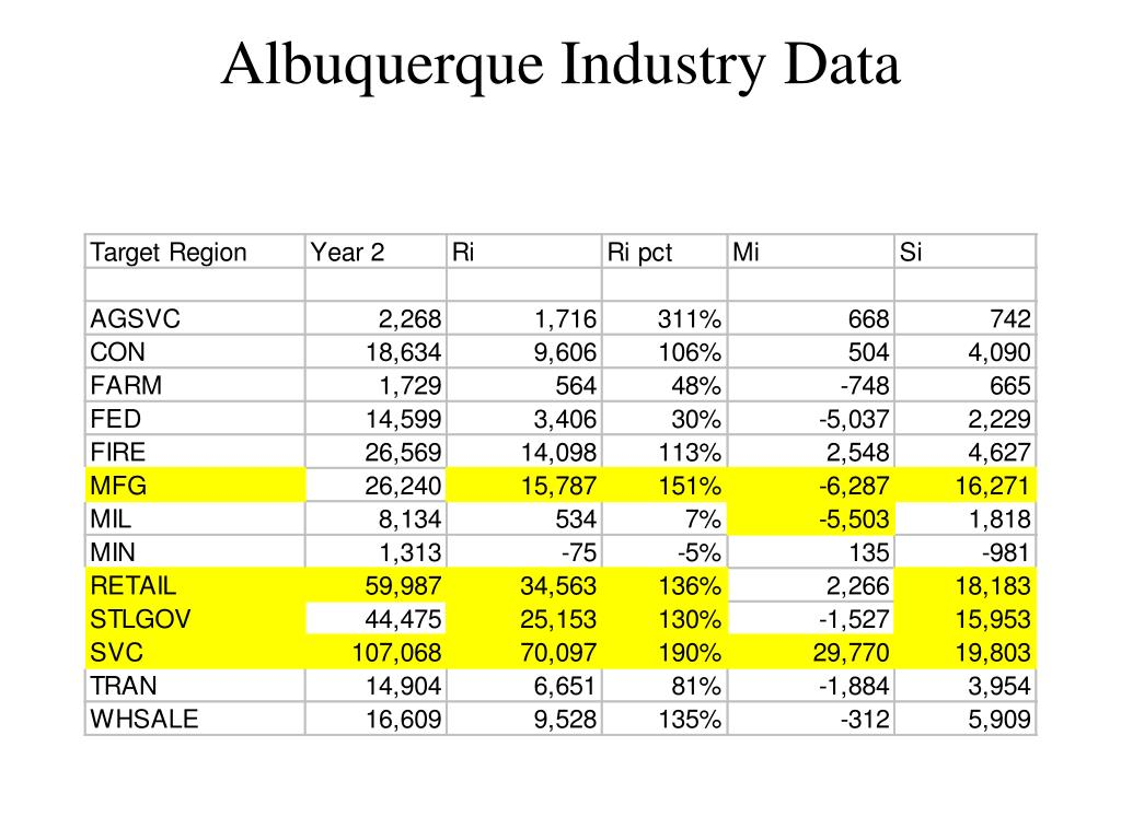 Albuquerque Industry Data