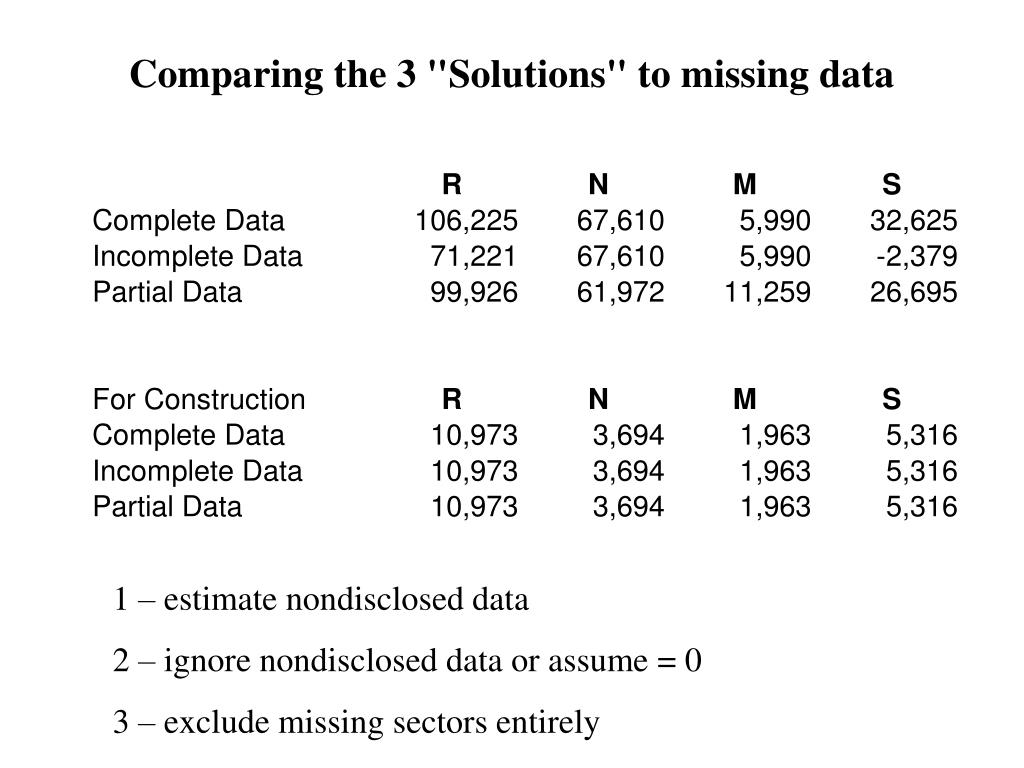"Comparing the 3 ""Solutions"" to missing data"