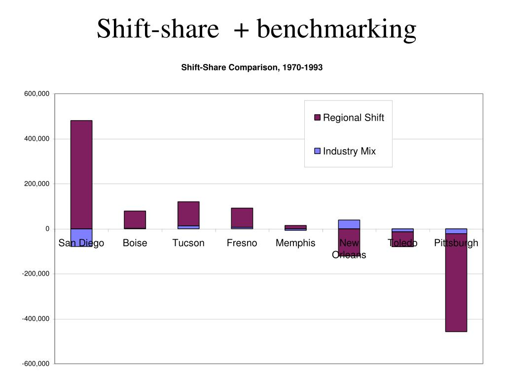 Shift-share  + benchmarking