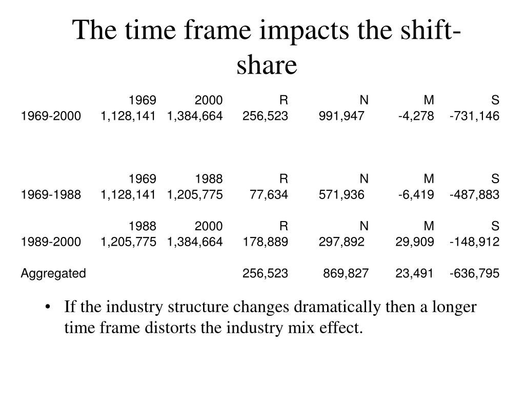 The time frame impacts the shift-share
