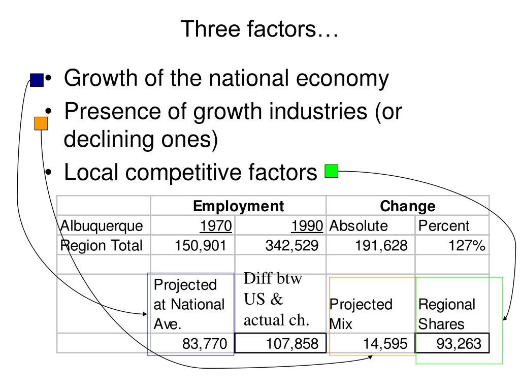 Three factors…