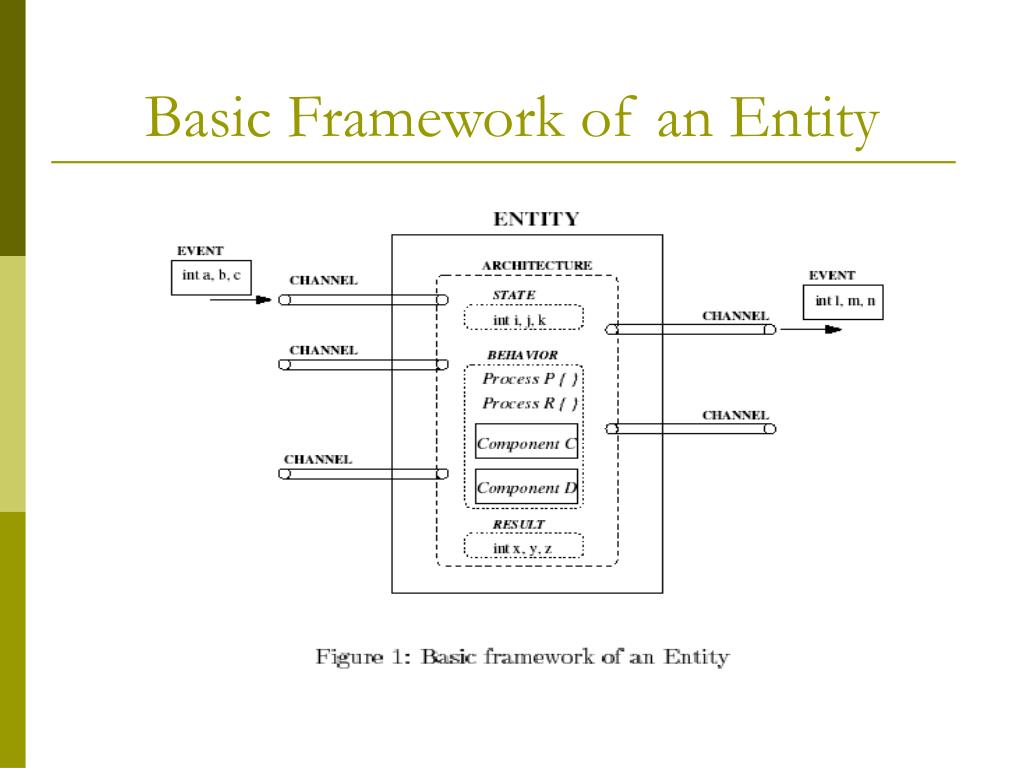 Basic Framework of an Entity
