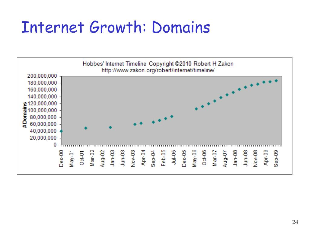 Internet Growth: Domains
