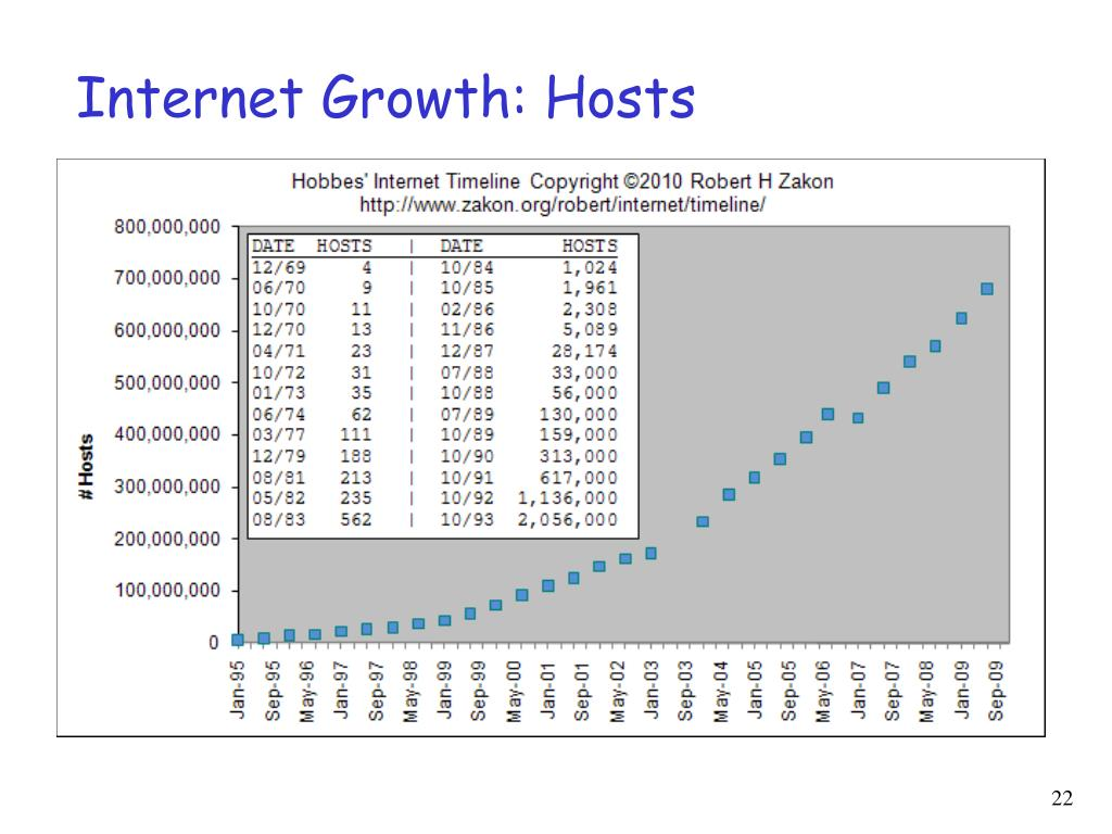 Internet Growth: Hosts