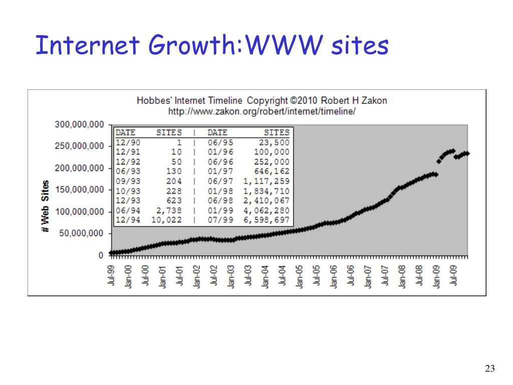 Internet Growth:WWW sites