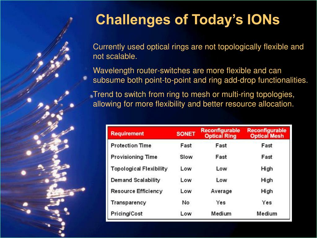 Challenges of Today's IONs
