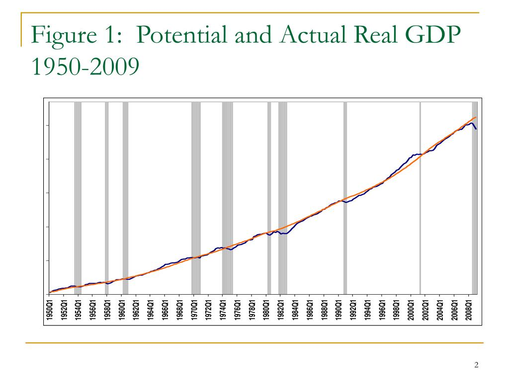 Figure 1:  Potential and Actual Real GDP 1950-2009