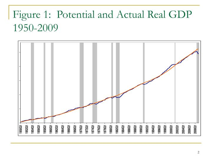 Figure 1 potential and actual real gdp 1950 2009