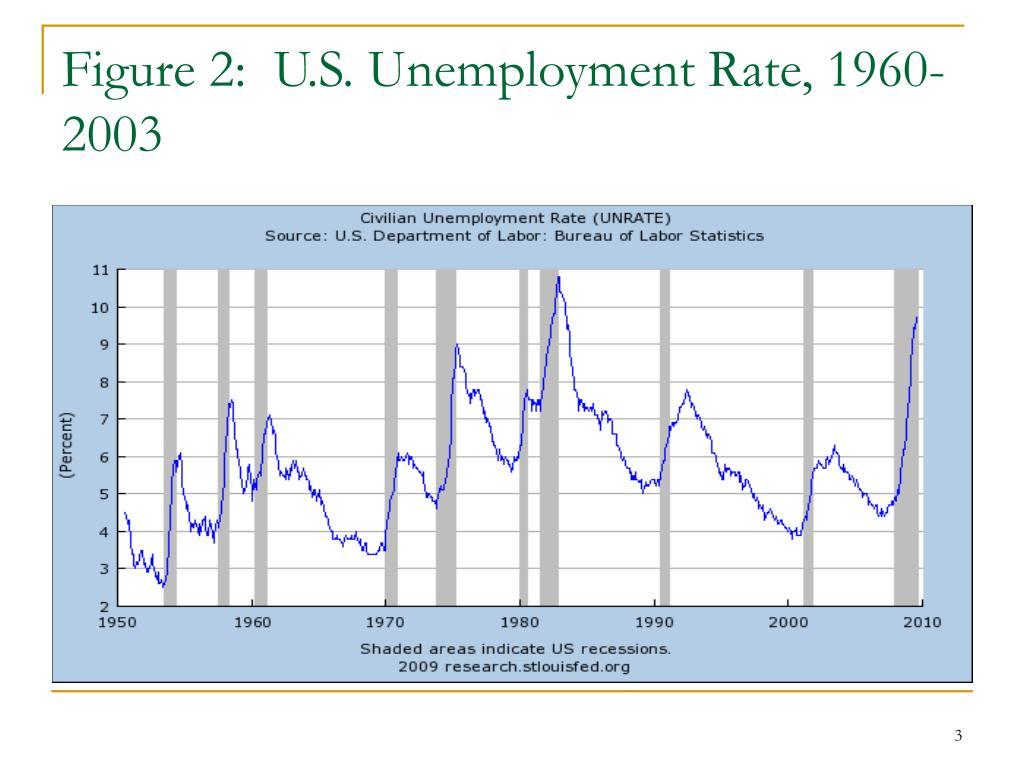Figure 2:  U.S. Unemployment Rate, 1960-2003