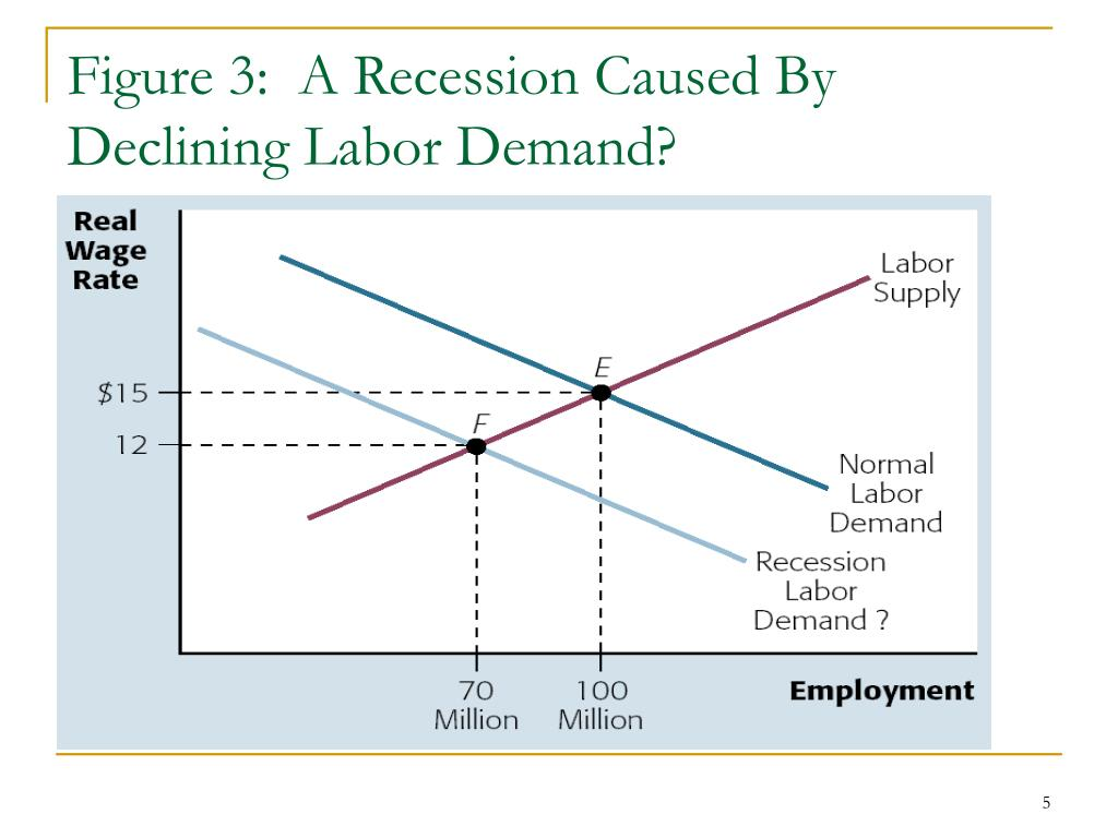 Figure 3:  A Recession Caused By Declining Labor Demand?