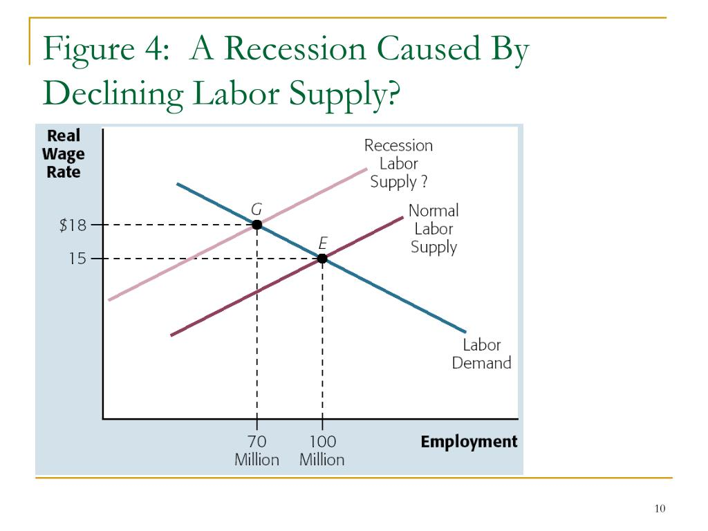 Figure 4:  A Recession Caused By Declining Labor Supply?