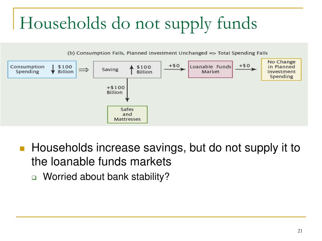 Households do not supply funds