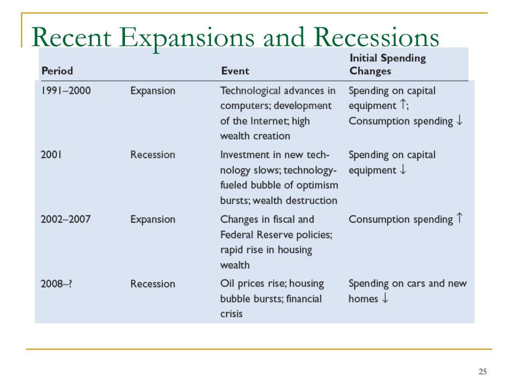 Recent Expansions and Recessions