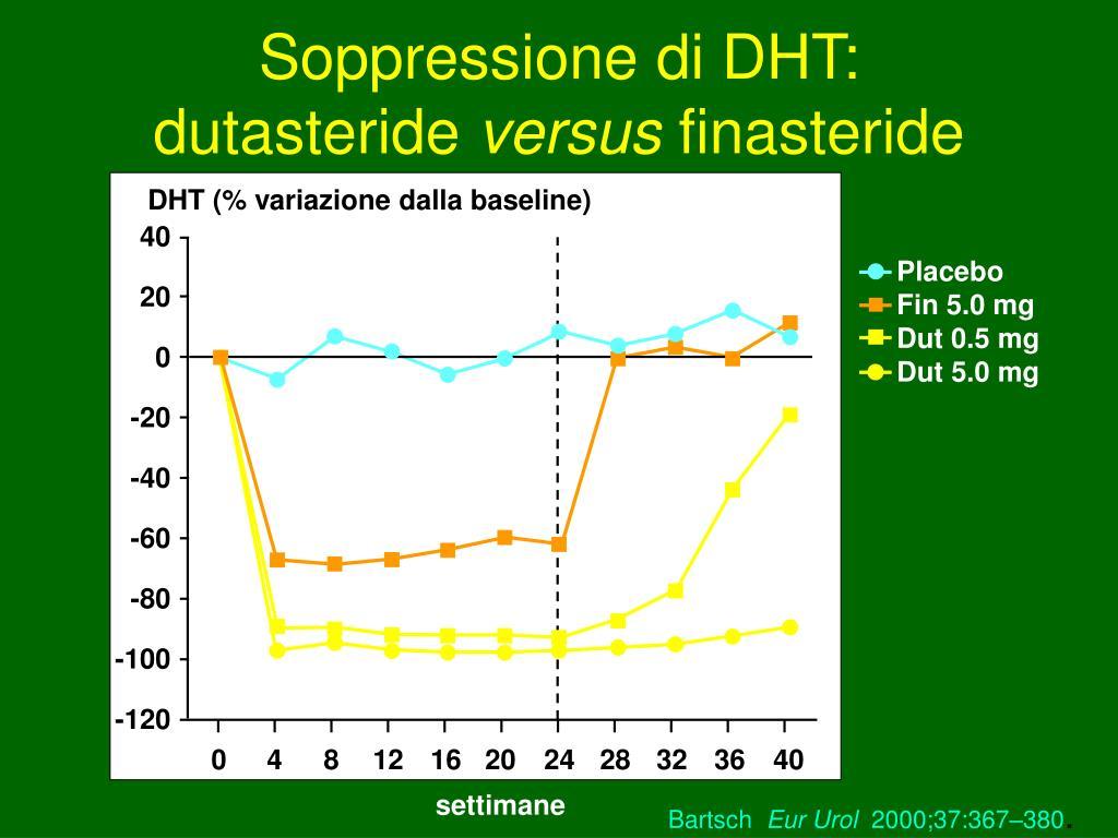 Soppressione di DHT: