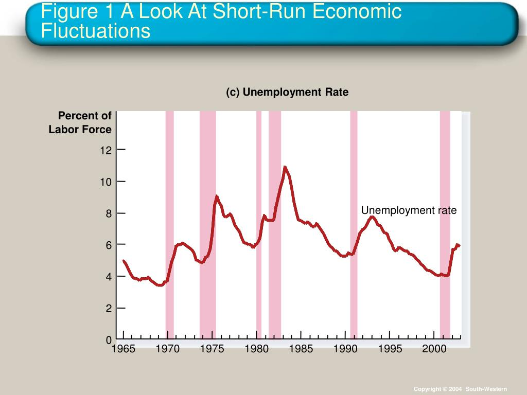 Figure 1 A Look At Short-Run Economic Fluctuations
