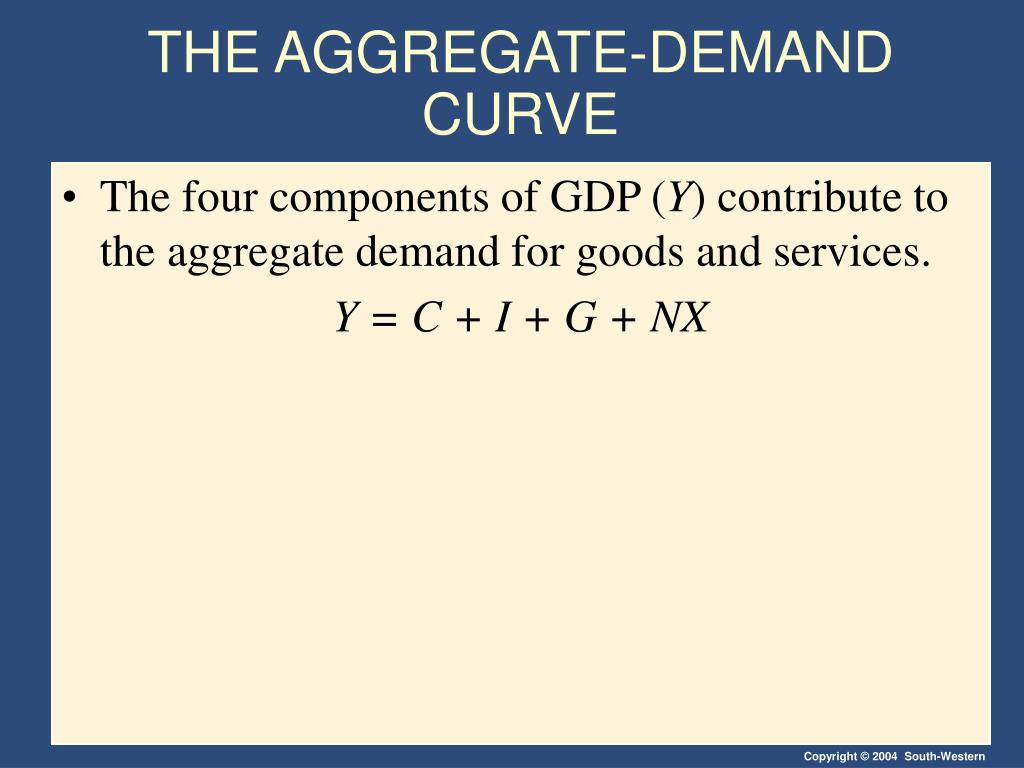 THE AGGREGATE-DEMAND CURVE