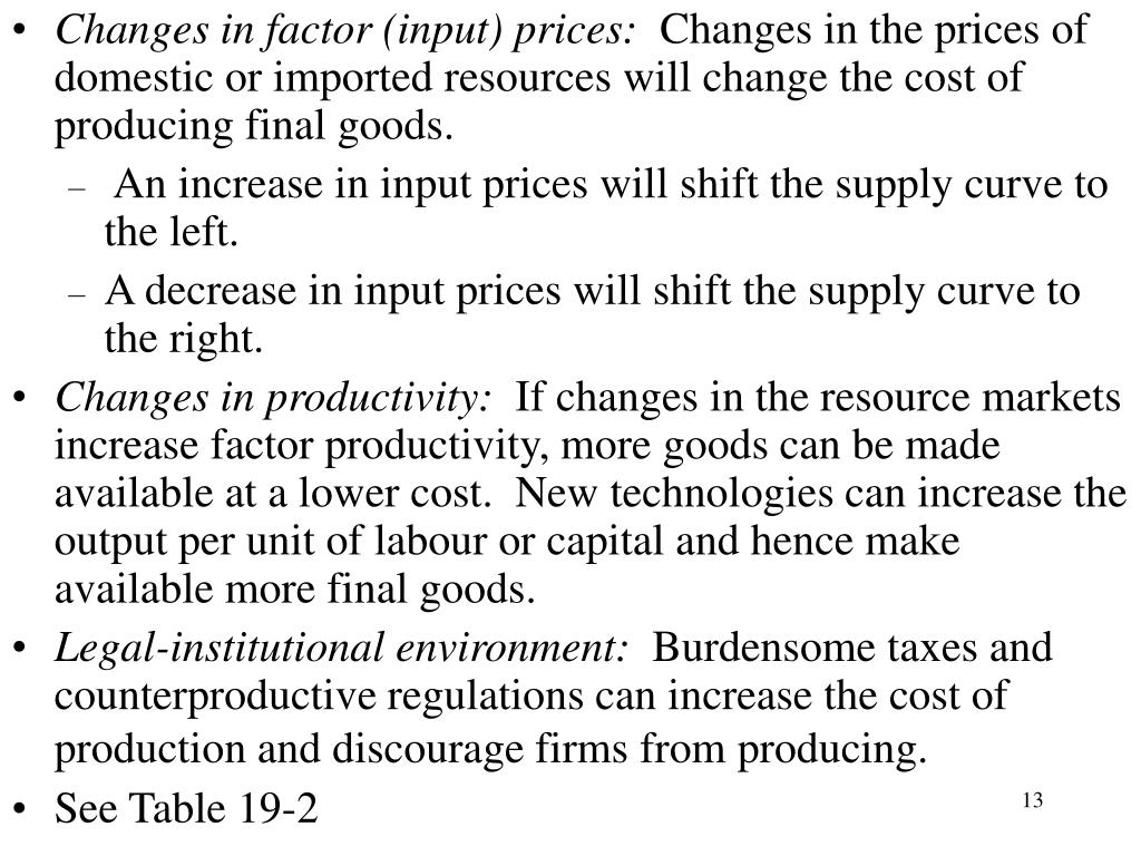 Changes in factor (input) prices: