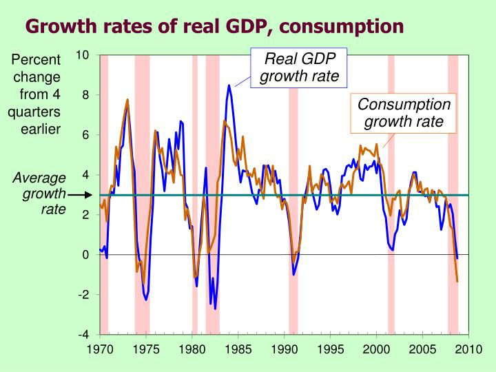 Growth rates of real gdp consumption l.jpg
