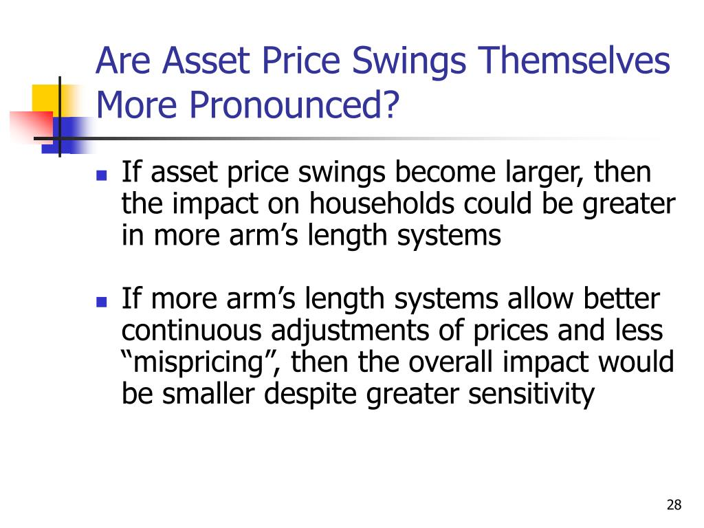 Are Asset Price Swings Themselves More Pronounced?