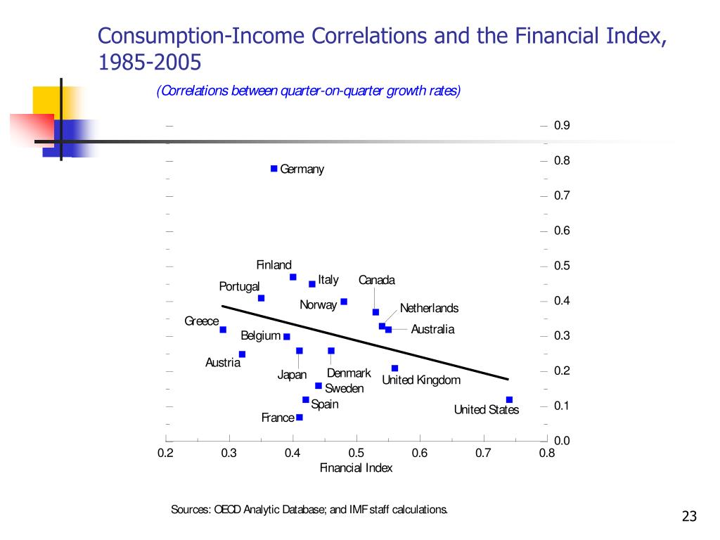 Consumption-Income Correlations and the Financial Index, 1985-2005