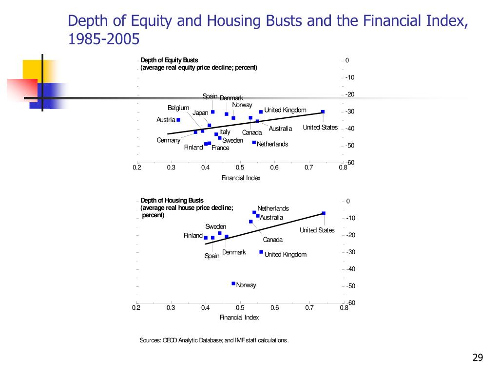 Depth of Equity and Housing Busts and the Financial Index, 1985-2005