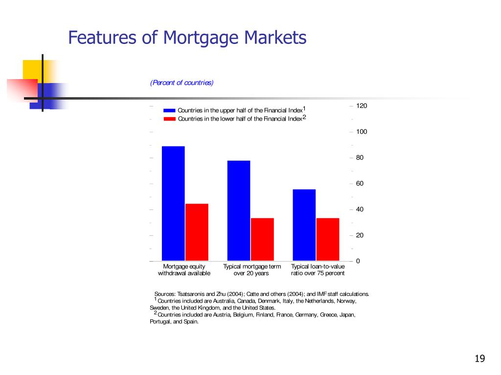 Features of Mortgage Markets