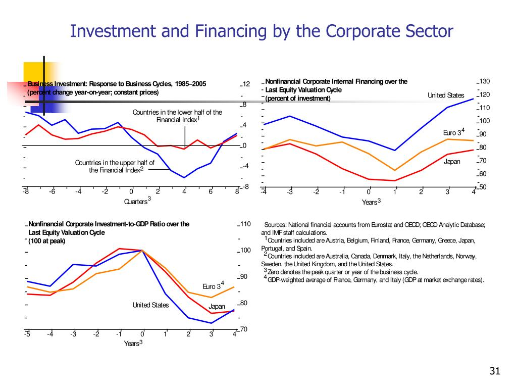 Investment and Financing by the Corporate Sector