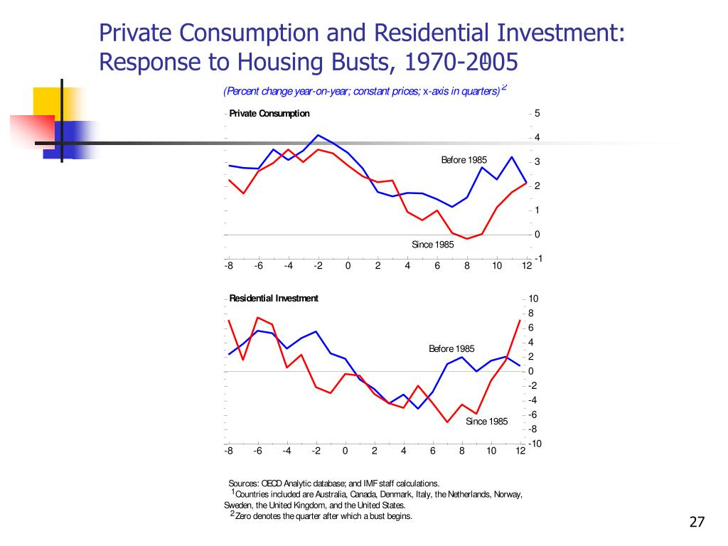 Private Consumption and Residential Investment: Response to Housing Busts, 1970-2005