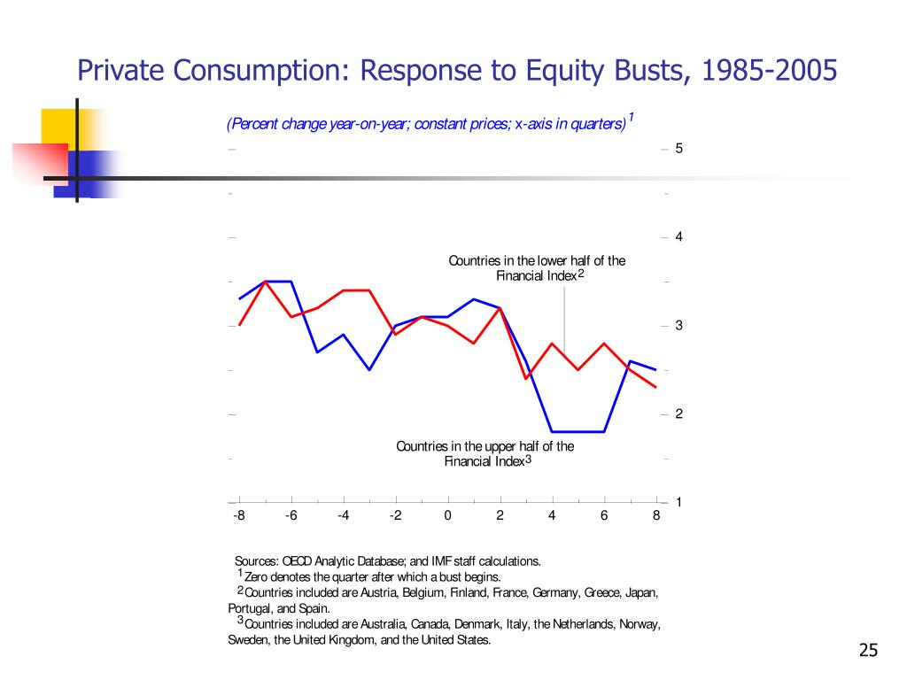 Private Consumption: Response to Equity Busts, 1985-2005