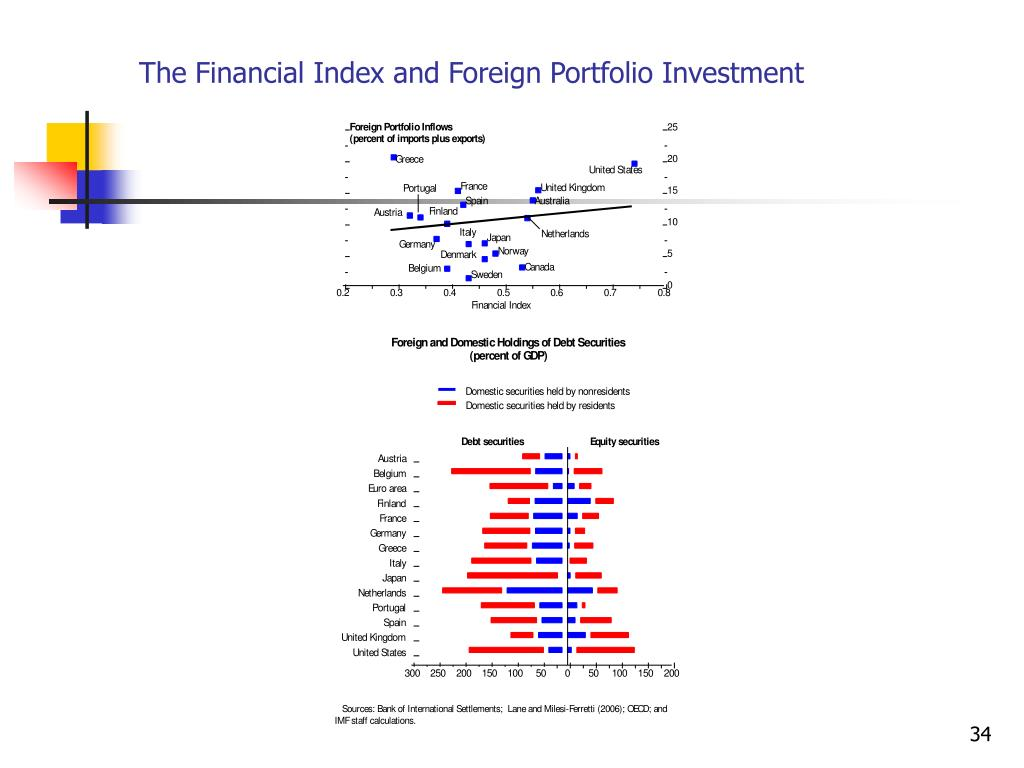The Financial Index and Foreign Portfolio Investment