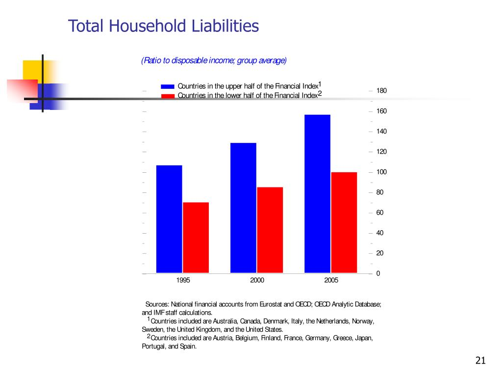 Total Household Liabilities