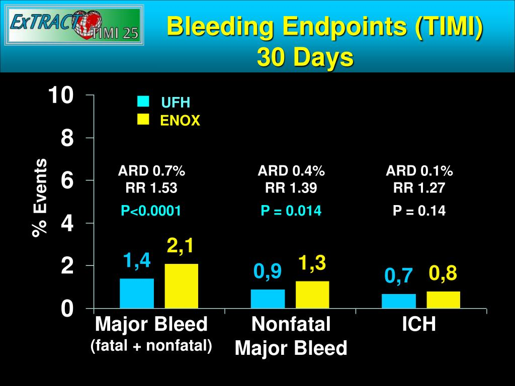 Bleeding Endpoints (TIMI)