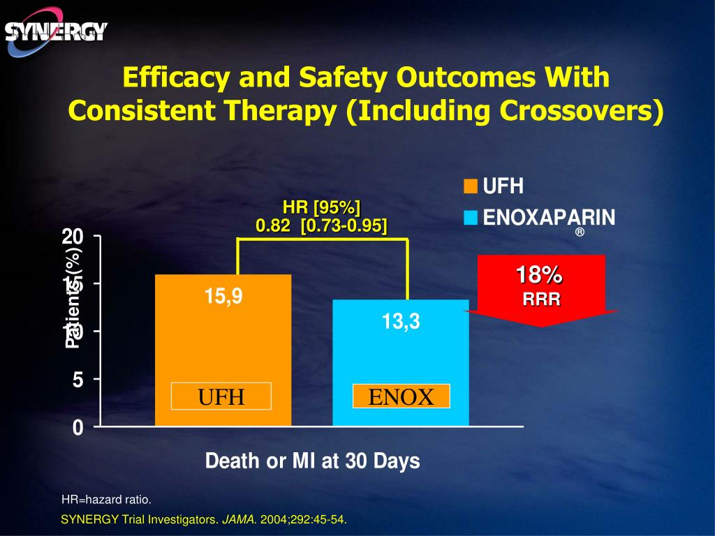 Efficacy and Safety Outcomes With