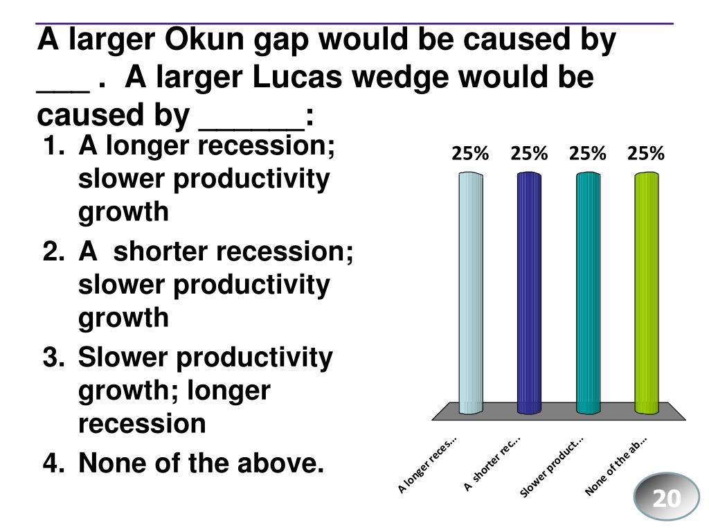 A larger Okun gap would be caused by ___ .  A larger Lucas wedge would be caused by ______: