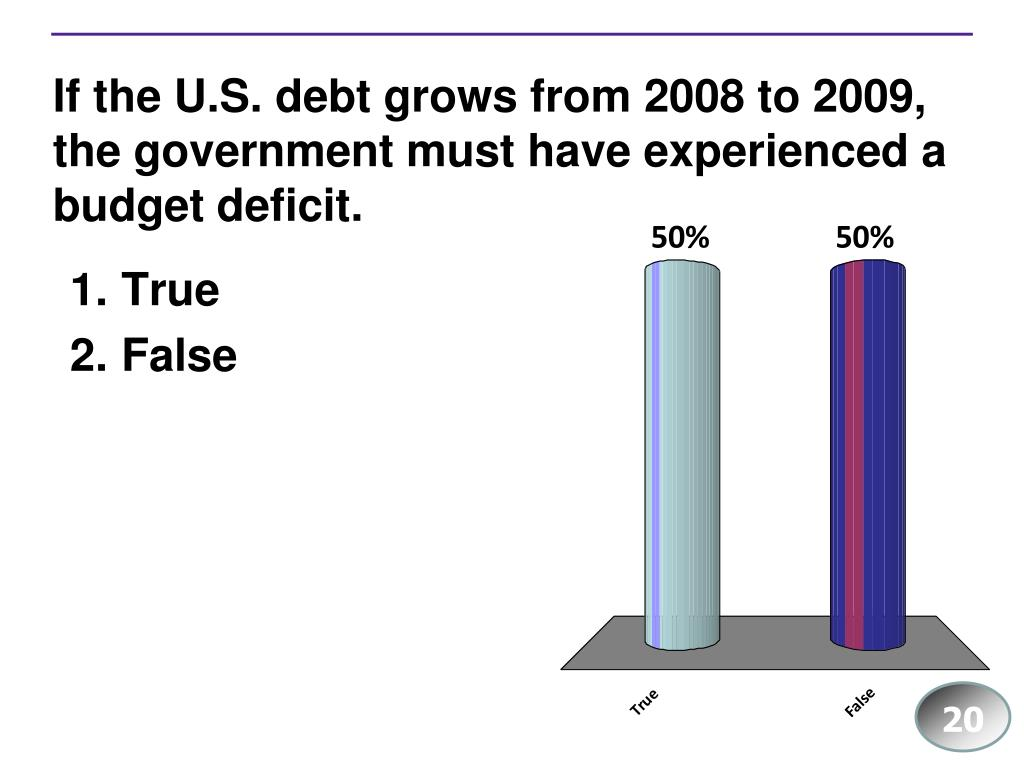 If the U.S. debt grows from 2008 to 2009, the government must have experienced a budget deficit.