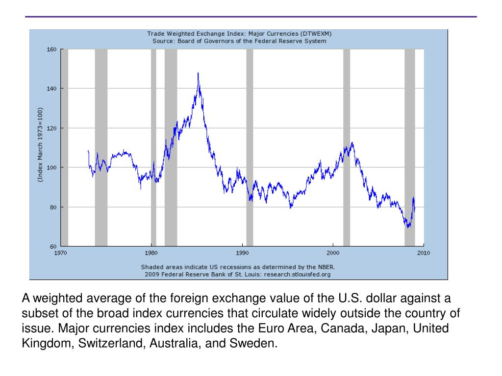 A weighted average of the foreign exchange value of the U.S. dollar against a subset of the broad index currencies that circulate widely outside the country of issue. Major currencies index includes the Euro Area, Canada, Japan, United Kingdom, Switzerland, Australia, and Sweden.