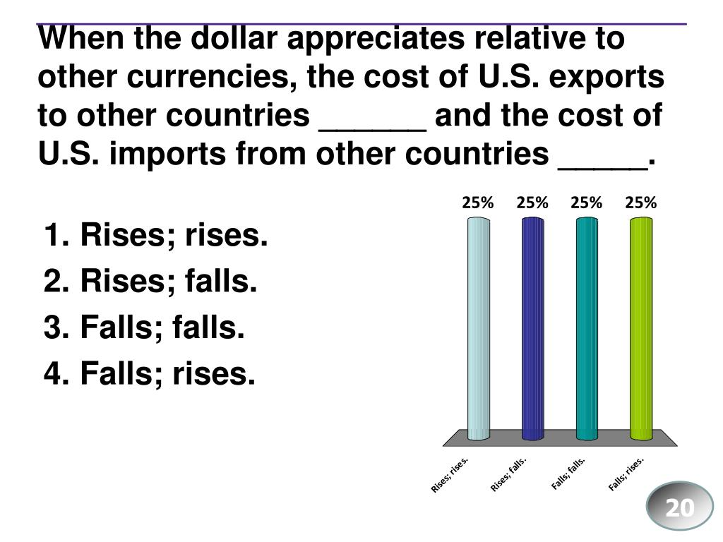 When the dollar appreciates relative to other currencies, the cost of U.S. exports to other countries ______ and the cost of U.S. imports from other countries _____.