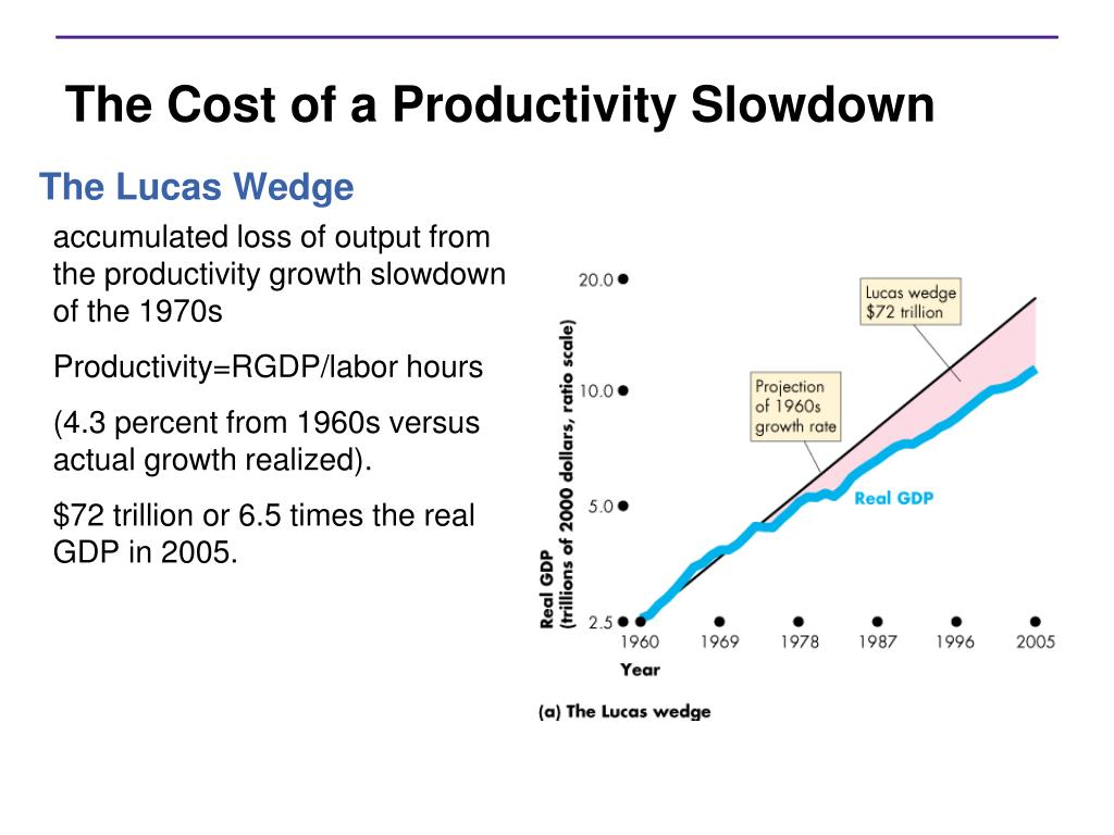The Cost of a Productivity Slowdown
