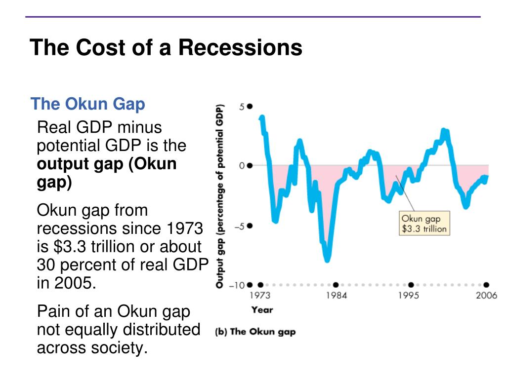 The Cost of a Recessions