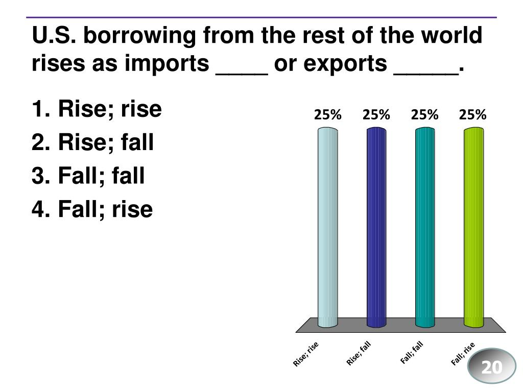 U.S. borrowing from the rest of the world rises as imports ____ or exports _____.