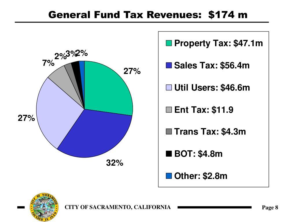 General Fund Tax Revenues:  $174 m