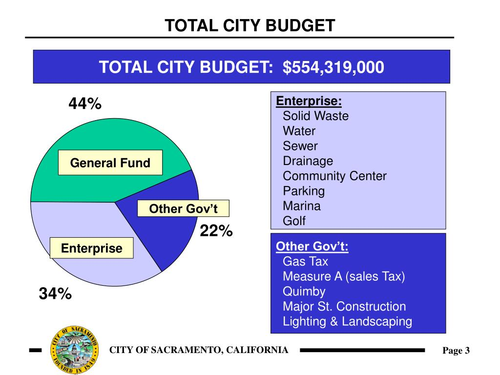 TOTAL CITY BUDGET