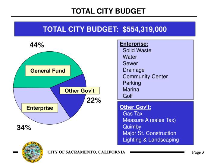 Total city budget3