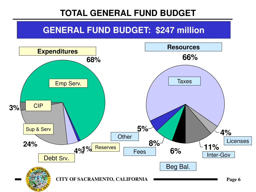 TOTAL GENERAL FUND BUDGET