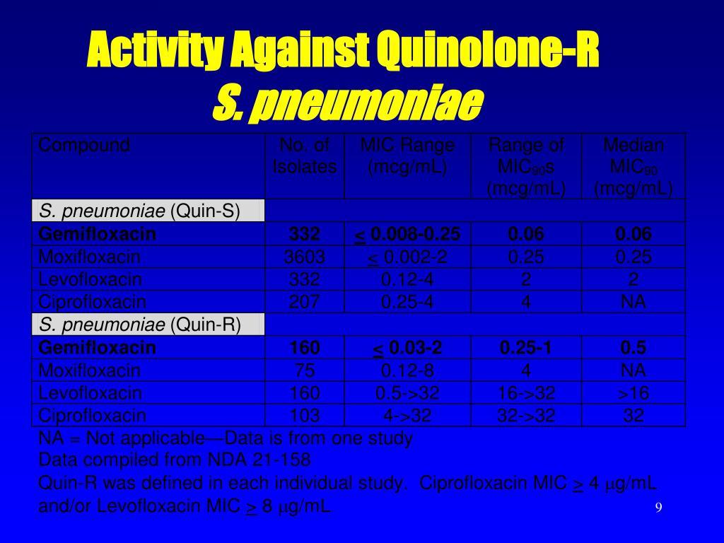 Activity Against Quinolone-R