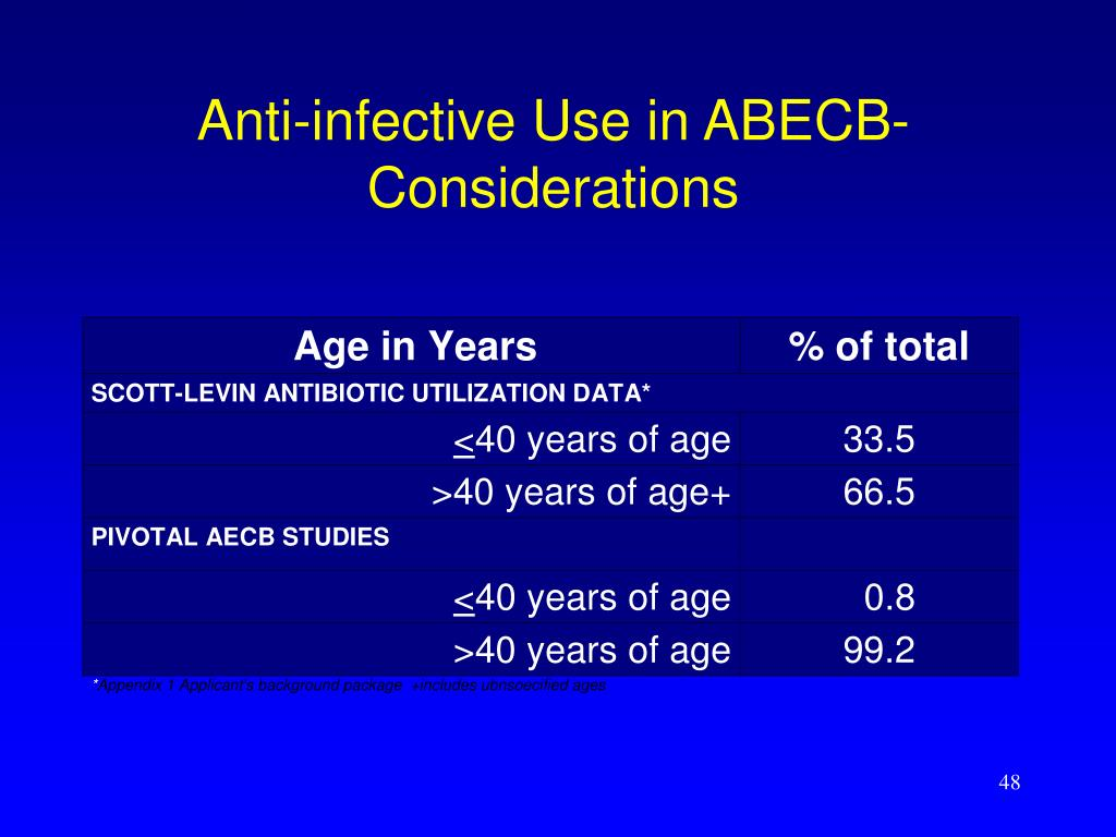 Anti-infective Use in ABECB- Considerations