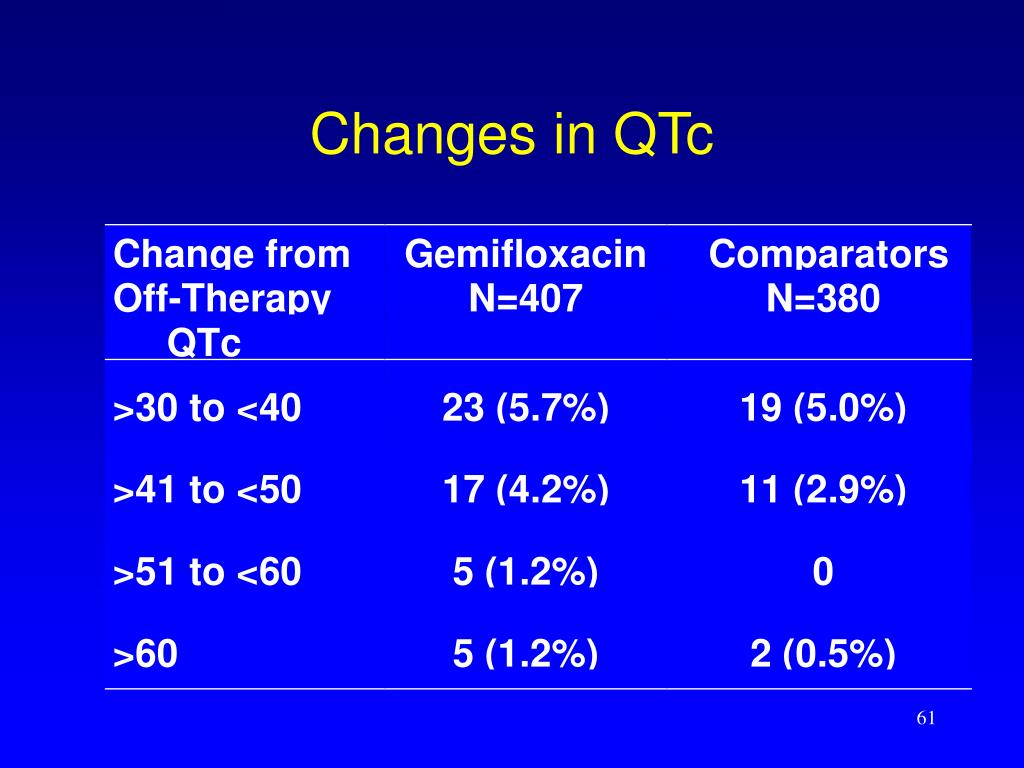 Changes in QTc