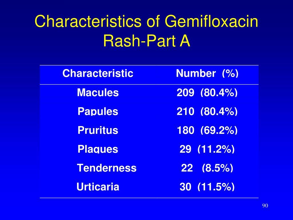 Characteristics of Gemifloxacin Rash-Part A