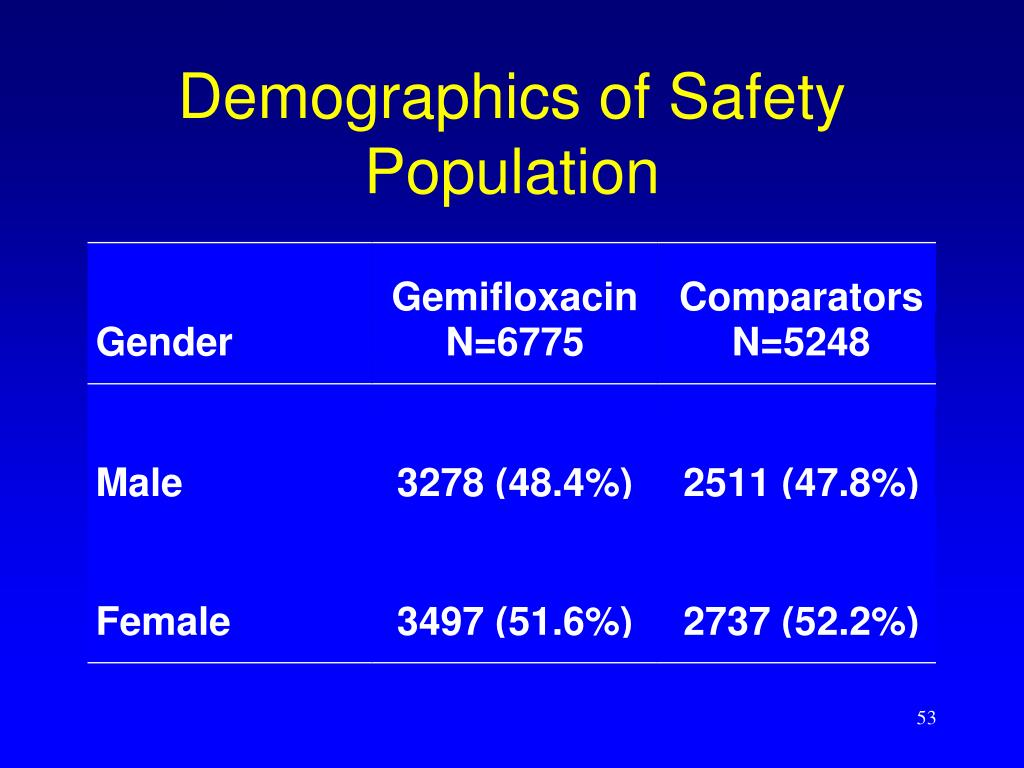 Demographics of Safety Population