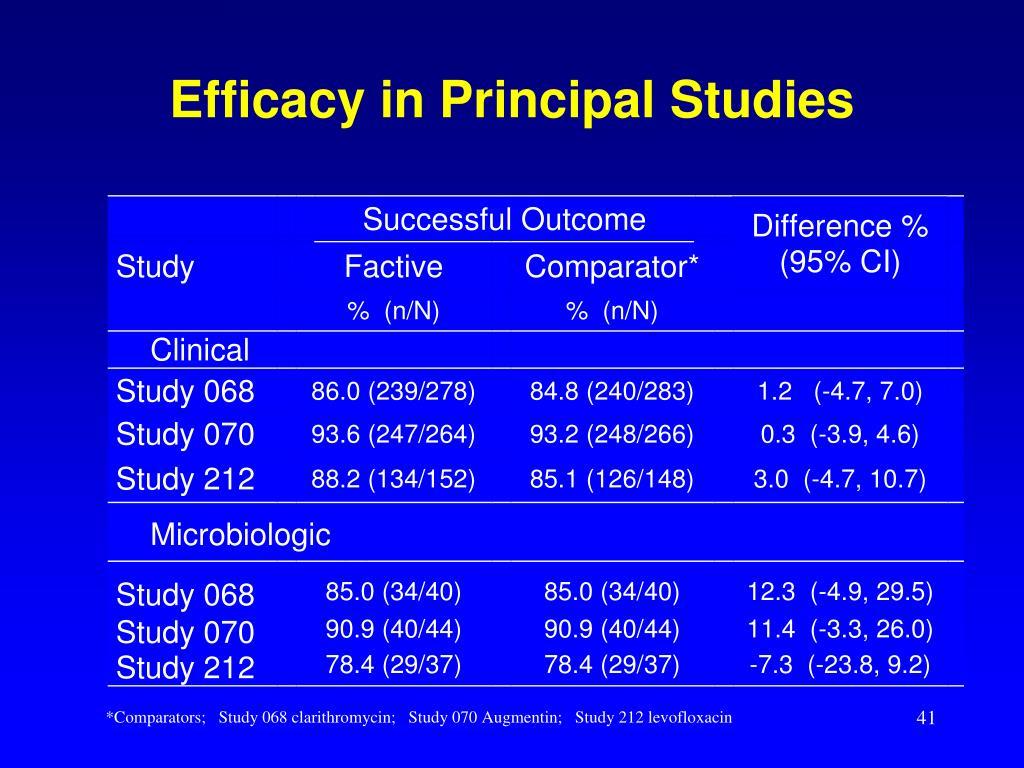 Efficacy in Principal Studies